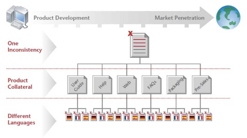 Marketing Distribution Pic