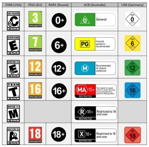 game rating systems